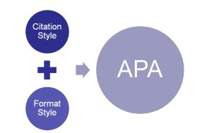 APA In-Text Citation in Research Paper - Reading Craze